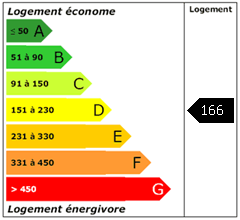 Consomation énergie : 166