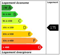 Consomation énergie : 175