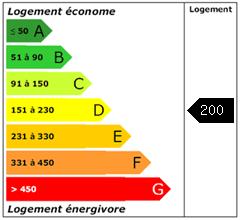 Consomation énergie : 200