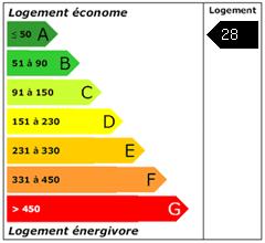 Consomation énergie : 28