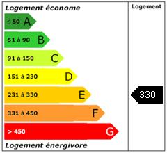 Consomation énergie : 330