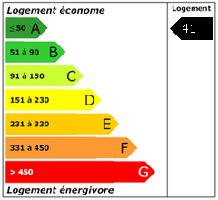 Consomation énergie : 41