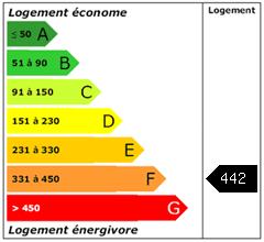 Consomation énergie : 442